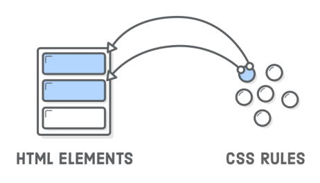 CSS – Sử dụng thuộc tính ID