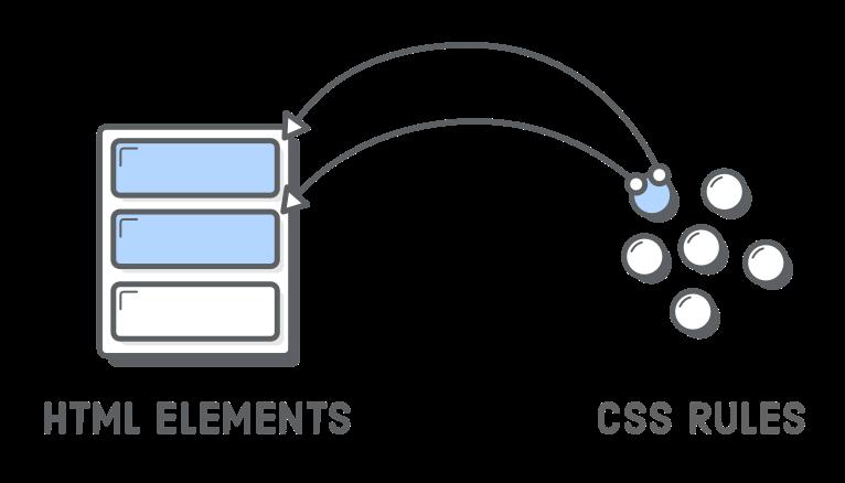 CSS – Sử dụng class