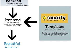 Hướng dẫn sử dụng Smarty