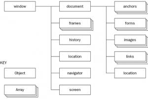 Web APIs: Đối tượng Document