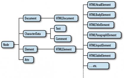 Web APIs: Đối tượng Node