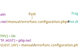 Các đoạn code Regular Expressions thường dùng của chuyên viên PHP (Phần 1)