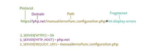 Cách lấy URL trang hiện tại bằng PHP