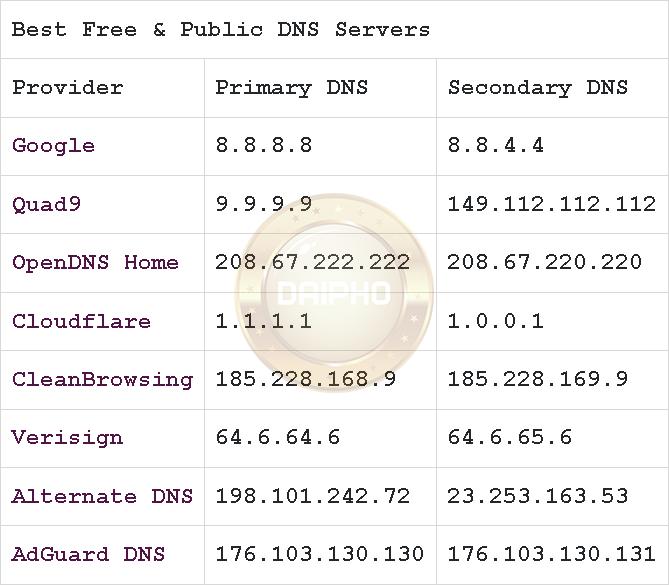 Bảng các DNS phổ biến