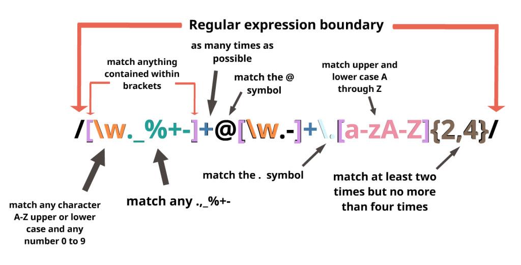 Các đoạn code Regular Expressions thường dùng của chuyên viên PHP (phần 3)