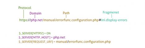 Các đoạn code Regular Expressions thường dùng của chuyên viên PHP (phần 2)